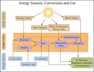 Energy sources and use chart